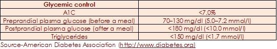 Compare your Blood Sugar Levels with normal/optimum values